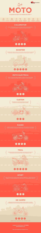 Infografia_Qué moto elegir según tus necesidades