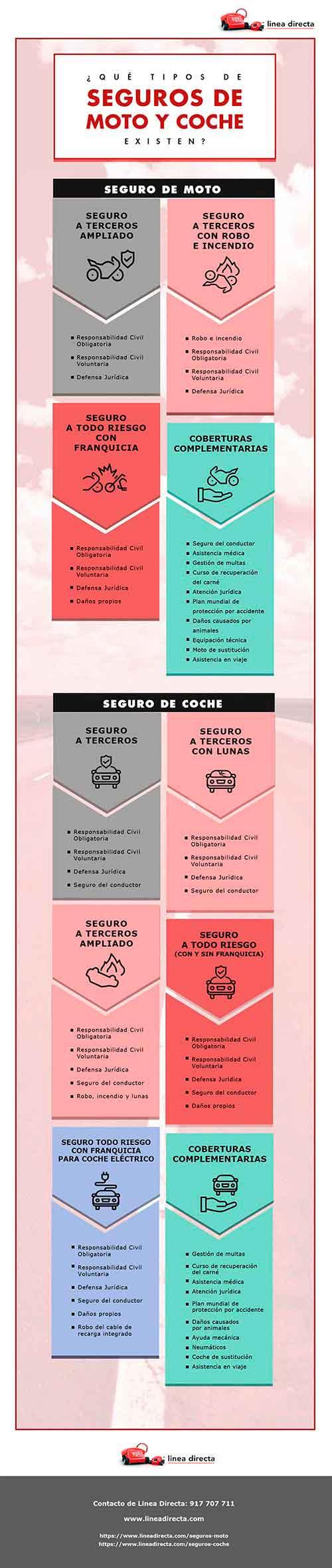Infografia ¿Qué tipo de seguros de coche existen?