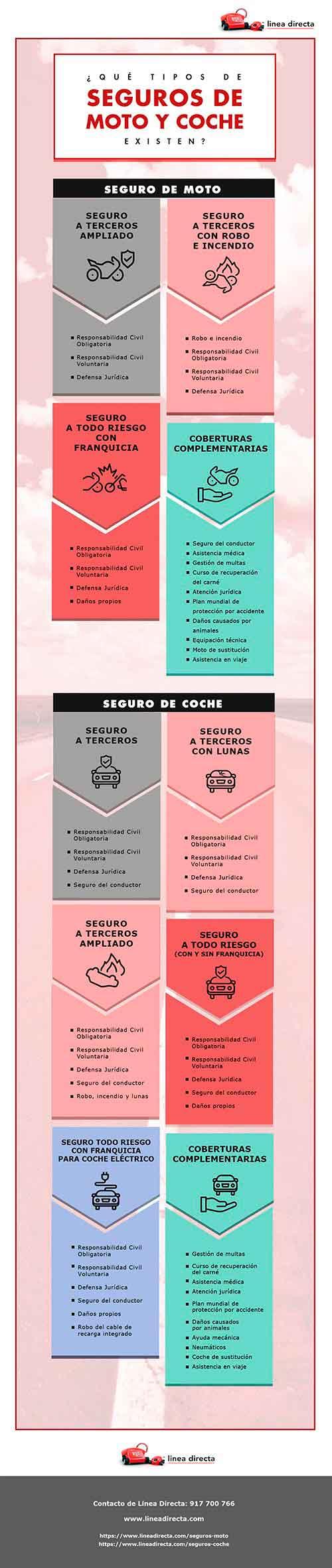 Infografia ¿Qué tipo de seguros de moto existen?